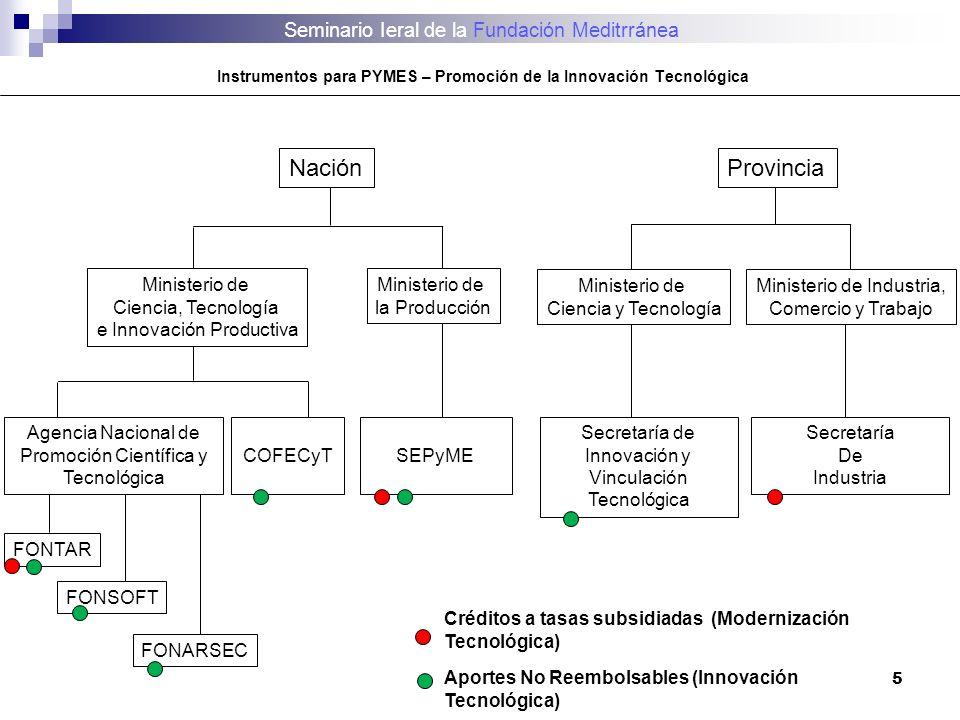 5 Nación FONSOFT FONARSEC Agencia Nacional de Promoción Científica y Tecnológica COFECyT SEPyME Ministerio de Ciencia, Tecnología e Innovación Product