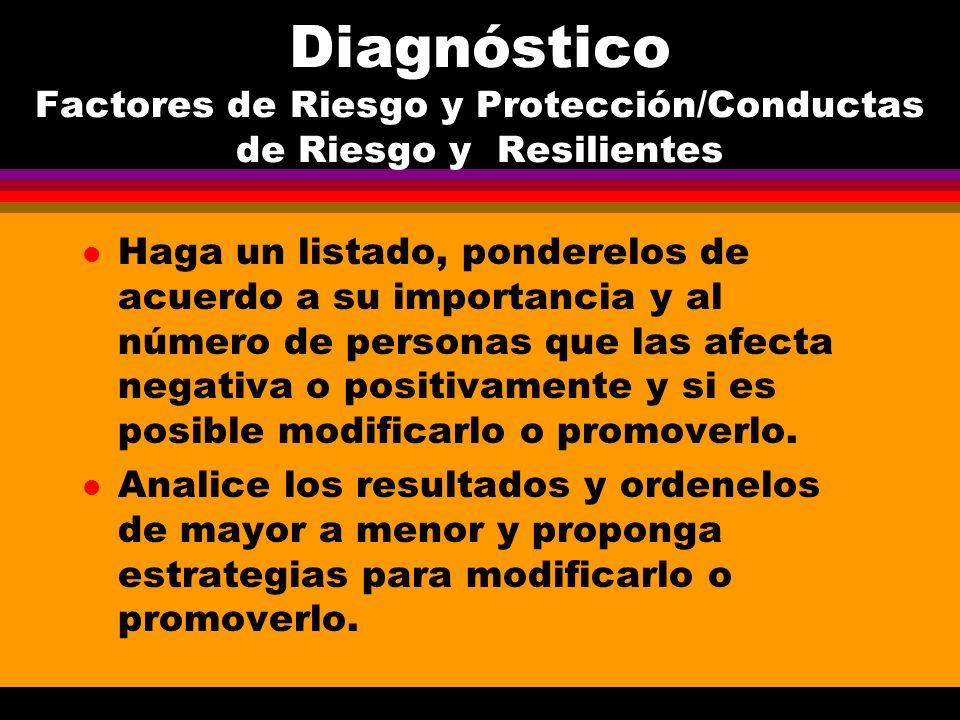 Diagnóstico Factores de Riesgo y Protección/Conductas de Riesgo y Resilientes TABLA FR/PF Que tan Afecta/Protege Es posible Puntaje CR/Crs fuerte es a muchos modif/ promov.