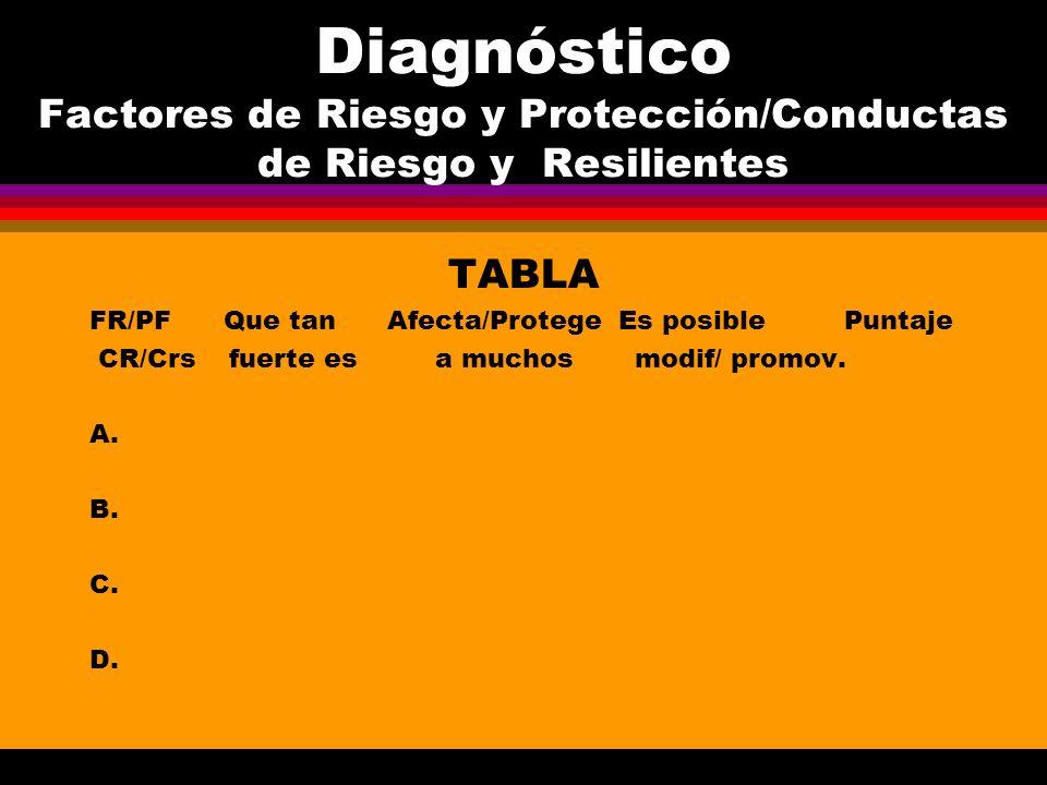 Diagnóstico Factores de Riesgo y Protección/Conductas de Riesgo y Resilientes TABLA FR/PF Que tan Afecta/Protege Es posible Puntaje CR/Crs fuerte es a