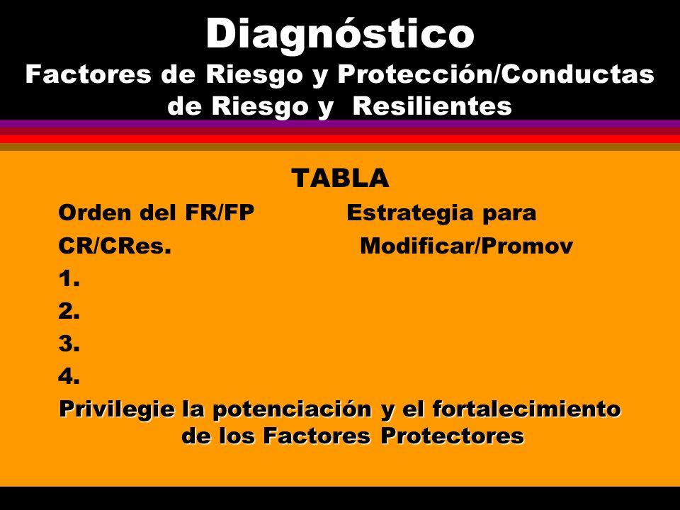 Diagnóstico Factores de Riesgo y Protección/Conductas de Riesgo y Resilientes TABLA Orden del FR/FP Estrategia para CR/CRes. Modificar/Promov 1. 2. 3.
