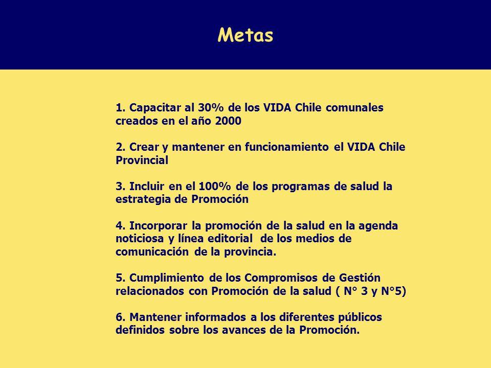 Metas 1.Capacitar al 30% de los VIDA Chile comunales creados en el año 2000 2.
