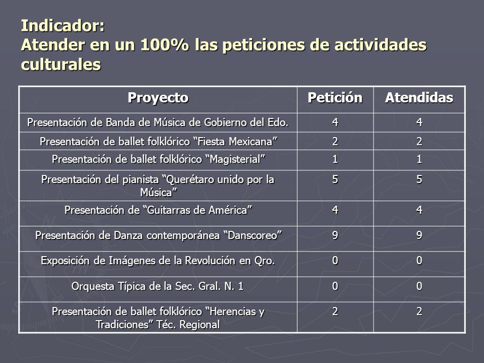Indicador: Atender en un 100% las peticiones de actividades culturales ProyectoPeticiónAtendidas Presentación de Banda de Música de Gobierno del Edo.