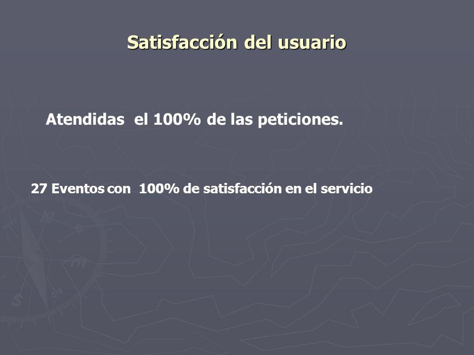 Satisfacción del usuario 27 Eventos con 100% de satisfacción en el servicio Atendidas el 100% de las peticiones.