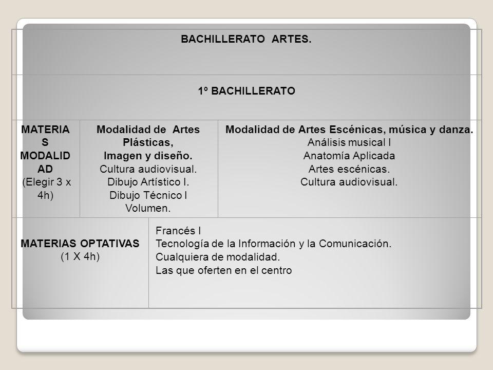 BACHILLERATO ARTES. 1º BACHILLERATO MATERIA S MODALID AD (Elegir 3 x 4h) Modalidad de Artes Plásticas, Imagen y diseño. Cultura audiovisual. Dibujo Ar