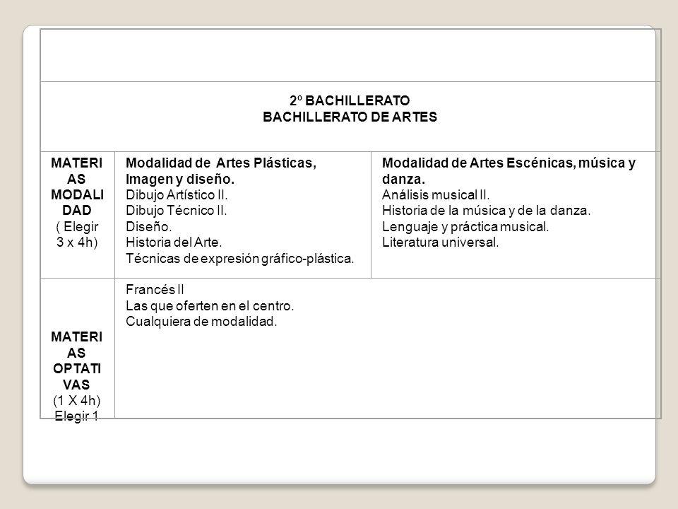 2º BACHILLERATO BACHILLERATO DE ARTES MATERI AS MODALI DAD ( Elegir 3 x 4h) Modalidad de Artes Plásticas, Imagen y diseño. Dibujo Artístico II. Dibujo