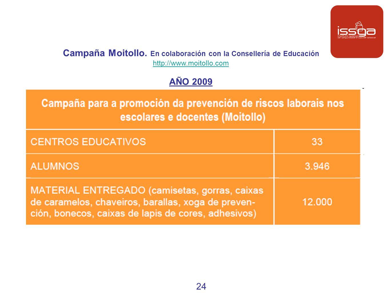 Campaña Moitollo. En colaboración con la Consellería de Educación http://www.moitollo.com AÑO 2009 24