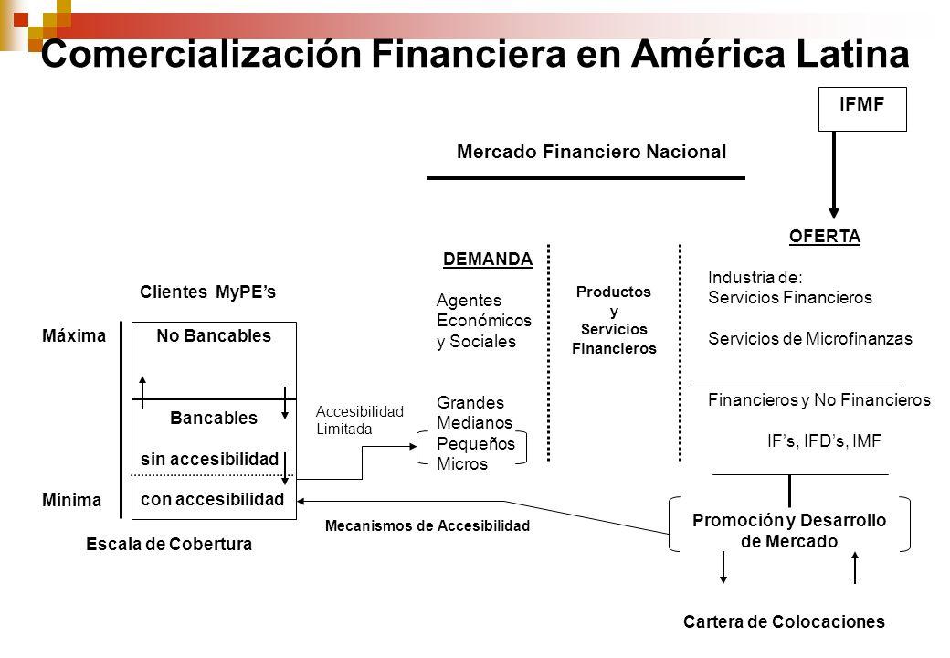 No Bancables Bancables sin accesibilidad con accesibilidad Clientes MyPEs Escala de Cobertura Máxima Mínima DEMANDA Agentes Económicos y Sociales Grandes Medianos Pequeños Micros OFERTA Industria de: Servicios Financieros Servicios de Microfinanzas Financieros y No Financieros IFs, IFDs, IMF Productos y Servicios Financieros Accesibilidad Limitada Promoción y Desarrollo de Mercado Cartera de Colocaciones Mercado Financiero Nacional Mecanismos de Accesibilidad IFMF Comercialización Financiera en América Latina
