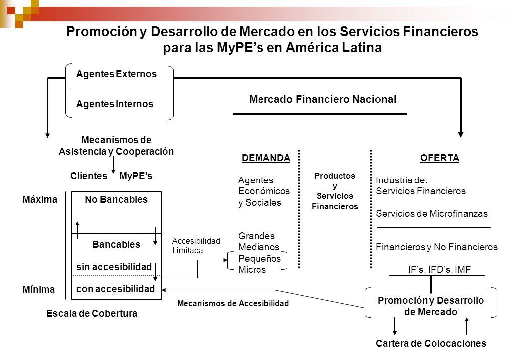 Agentes Externos Agentes Internos Mecanismos de Asistencia y Cooperación No Bancables Bancables sin accesibilidad con accesibilidad Clientes MyPEs Escala de Cobertura Máxima Mínima DEMANDA Agentes Económicos y Sociales Grandes Medianos Pequeños Micros OFERTA Industria de: Servicios Financieros Servicios de Microfinanzas Financieros y No Financieros IFs, IFDs, IMF Productos y Servicios Financieros Accesibilidad Limitada Promoción y Desarrollo de Mercado Cartera de Colocaciones Mercado Financiero Nacional Mecanismos de Accesibilidad Promoción y Desarrollo de Mercado en los Servicios Financieros para las MyPEs en América Latina