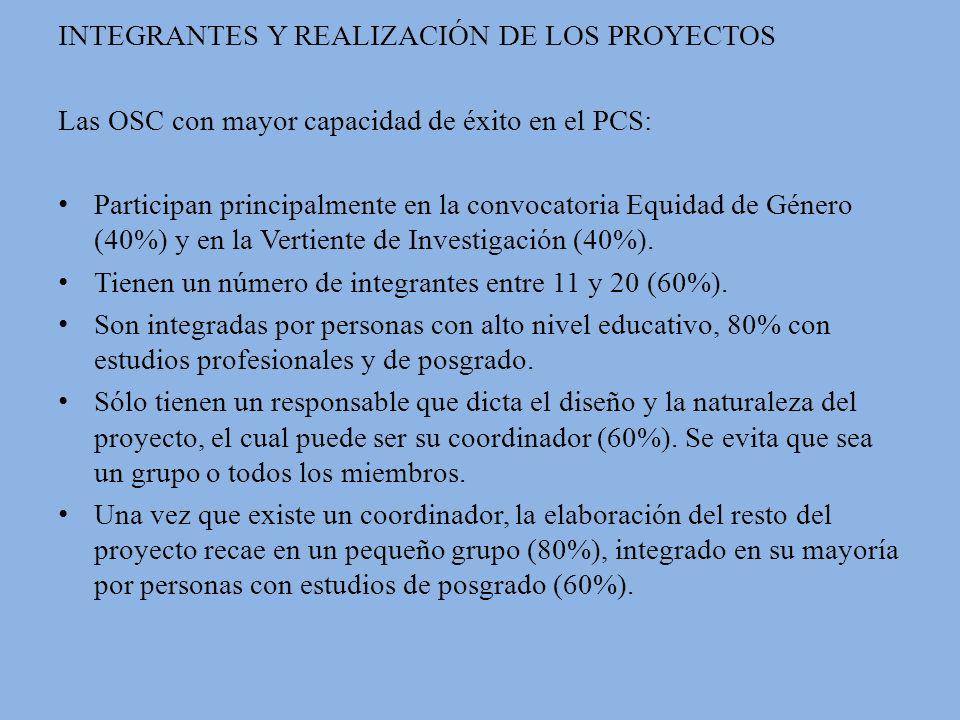 INTEGRANTES Y REALIZACIÓN DE LOS PROYECTOS Las OSC con mayor capacidad de éxito en el PCS: Participan principalmente en la convocatoria Equidad de Género (40%) y en la Vertiente de Investigación (40%).