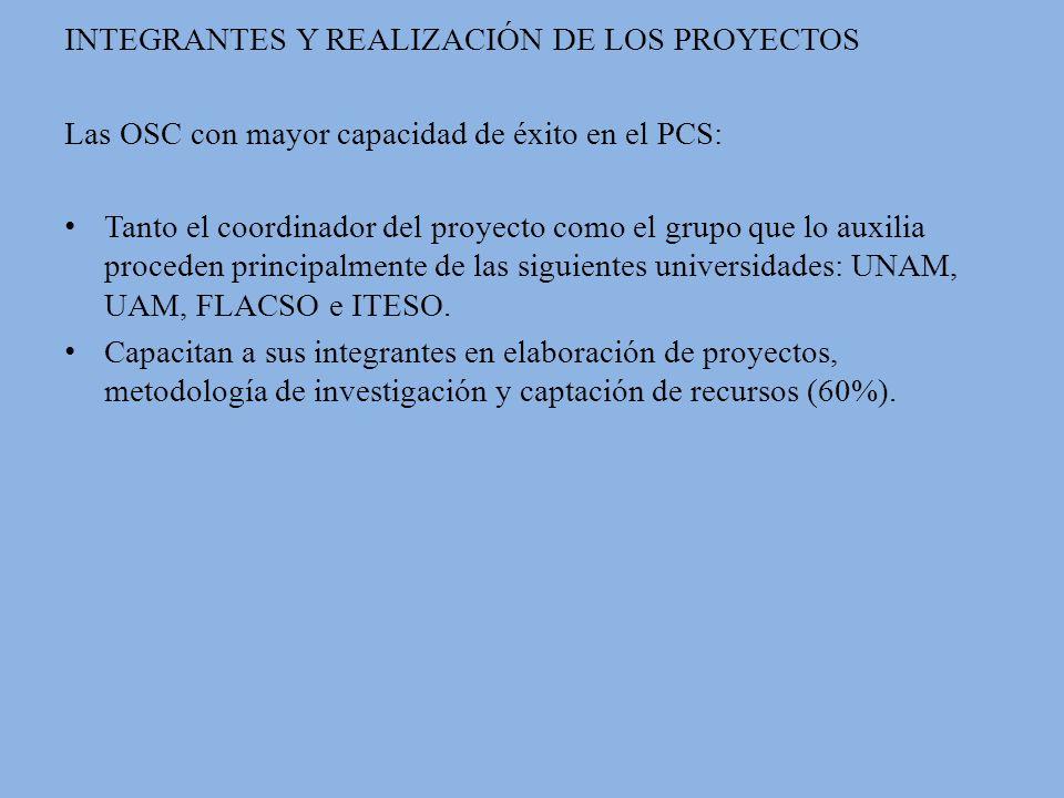INTEGRANTES Y REALIZACIÓN DE LOS PROYECTOS Las OSC con mayor capacidad de éxito en el PCS: Tanto el coordinador del proyecto como el grupo que lo auxilia proceden principalmente de las siguientes universidades: UNAM, UAM, FLACSO e ITESO.