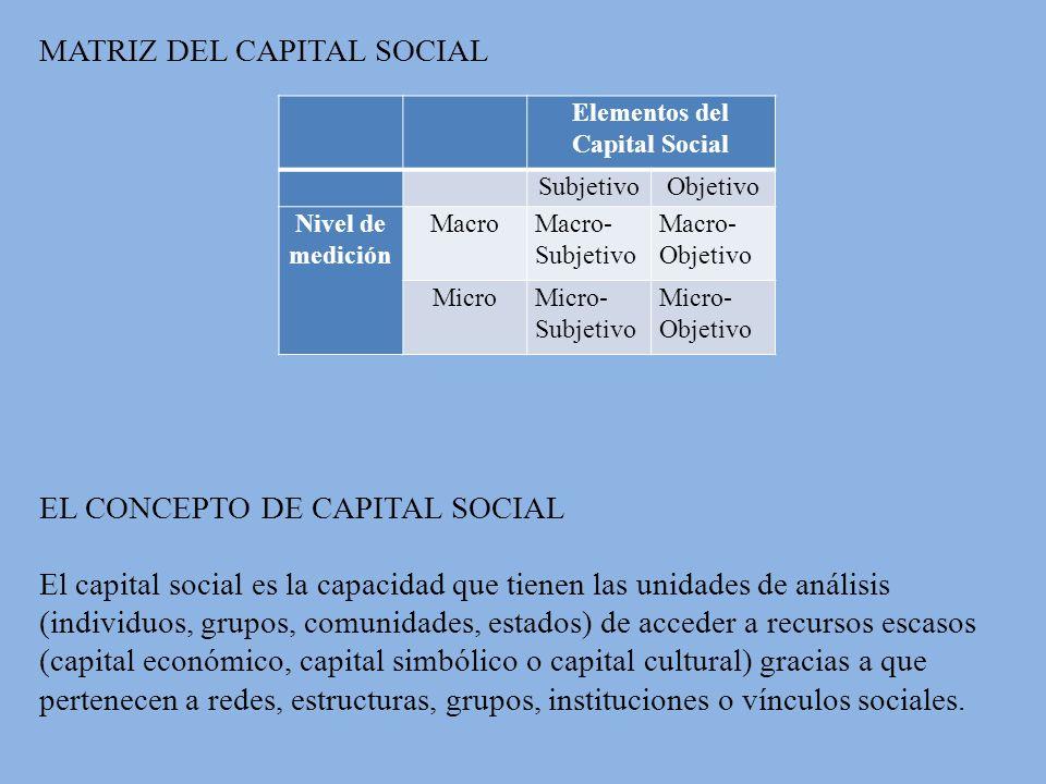 Elementos del Capital Social SubjetivoObjetivo Nivel de medición MacroMacro- Subjetivo Macro- Objetivo MicroMicro- Subjetivo Micro- Objetivo MATRIZ DEL CAPITAL SOCIAL EL CONCEPTO DE CAPITAL SOCIAL El capital social es la capacidad que tienen las unidades de análisis (individuos, grupos, comunidades, estados) de acceder a recursos escasos (capital económico, capital simbólico o capital cultural) gracias a que pertenecen a redes, estructuras, grupos, instituciones o vínculos sociales.
