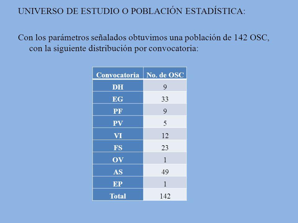 UNIVERSO DE ESTUDIO O POBLACIÓN ESTADÍSTICA: Con los parámetros señalados obtuvimos una población de 142 OSC, con la siguiente distribución por convocatoria: ConvocatoriaNo.