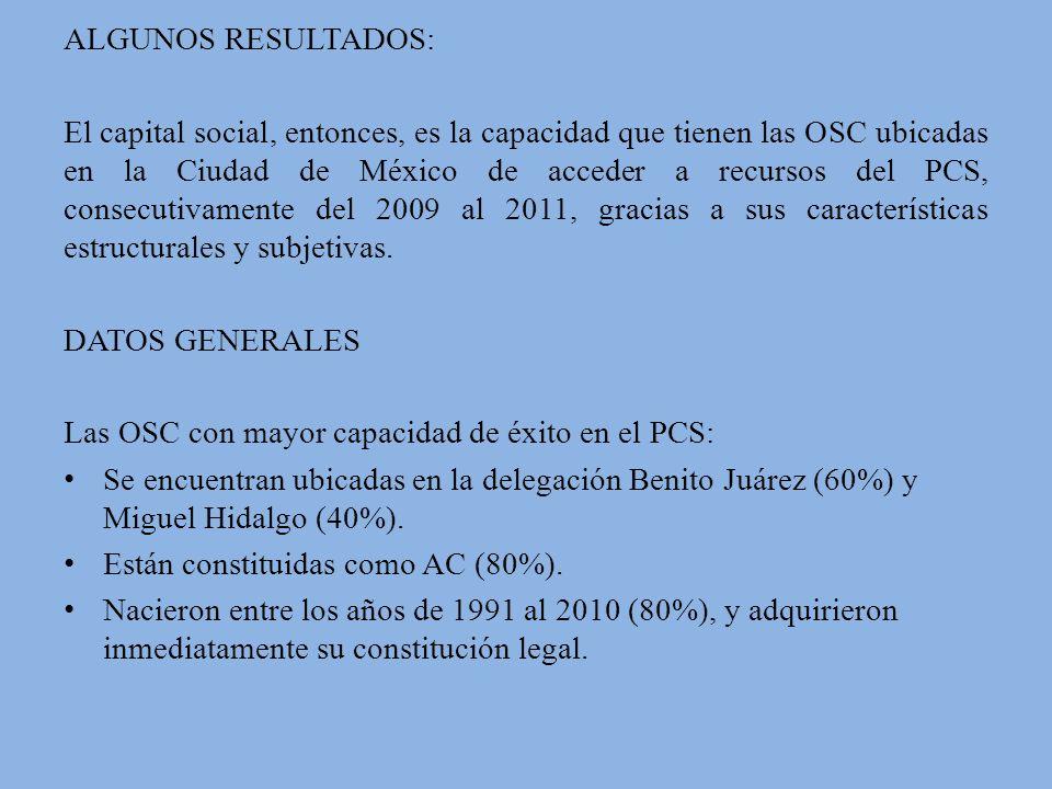 ALGUNOS RESULTADOS: El capital social, entonces, es la capacidad que tienen las OSC ubicadas en la Ciudad de México de acceder a recursos del PCS, consecutivamente del 2009 al 2011, gracias a sus características estructurales y subjetivas.
