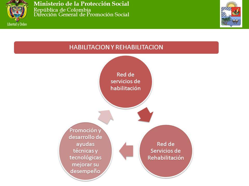 Ministerio de la Protección Social República de Colombia Dirección General de Promoción Social HABILITACION Y REHABILITACION Red de servicios de habilitación Red de Servicios de Rehabilitación Promoción y desarrollo de ayudas técnicas y tecnológicas mejorar su desempeño