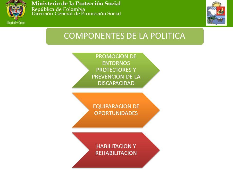 Ministerio de la Protección Social República de Colombia Dirección General de Promoción Social COMPONENTES DE LA POLITICA