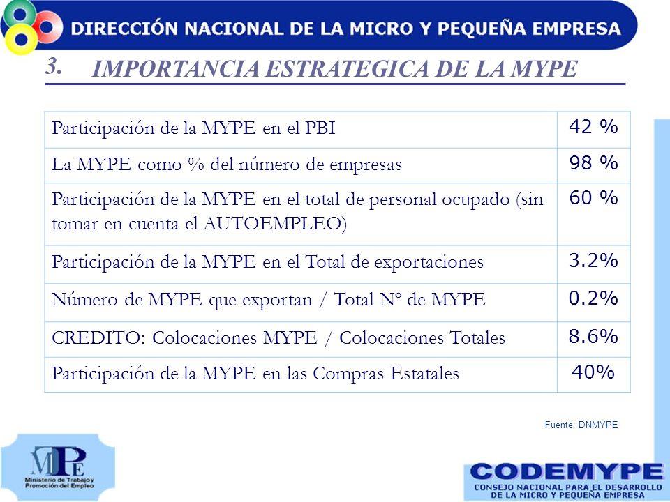 Participación de la MYPE en el PBI 42 % La MYPE como % del número de empresas 98 % Participación de la MYPE en el total de personal ocupado (sin tomar