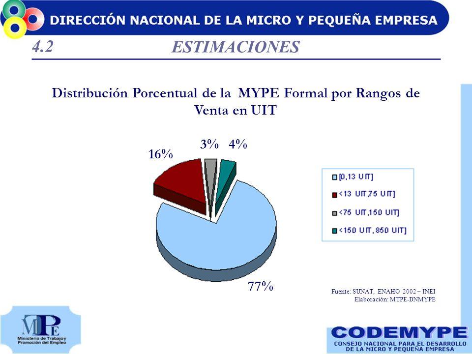 ESTIMACIONES Distribución Porcentual de la MYPE Formal por Rangos de Venta en UIT 77% 16% 3%4% Fuente: SUNAT, ENAHO 2002 – INEI Elaboración: MTPE-DNMY
