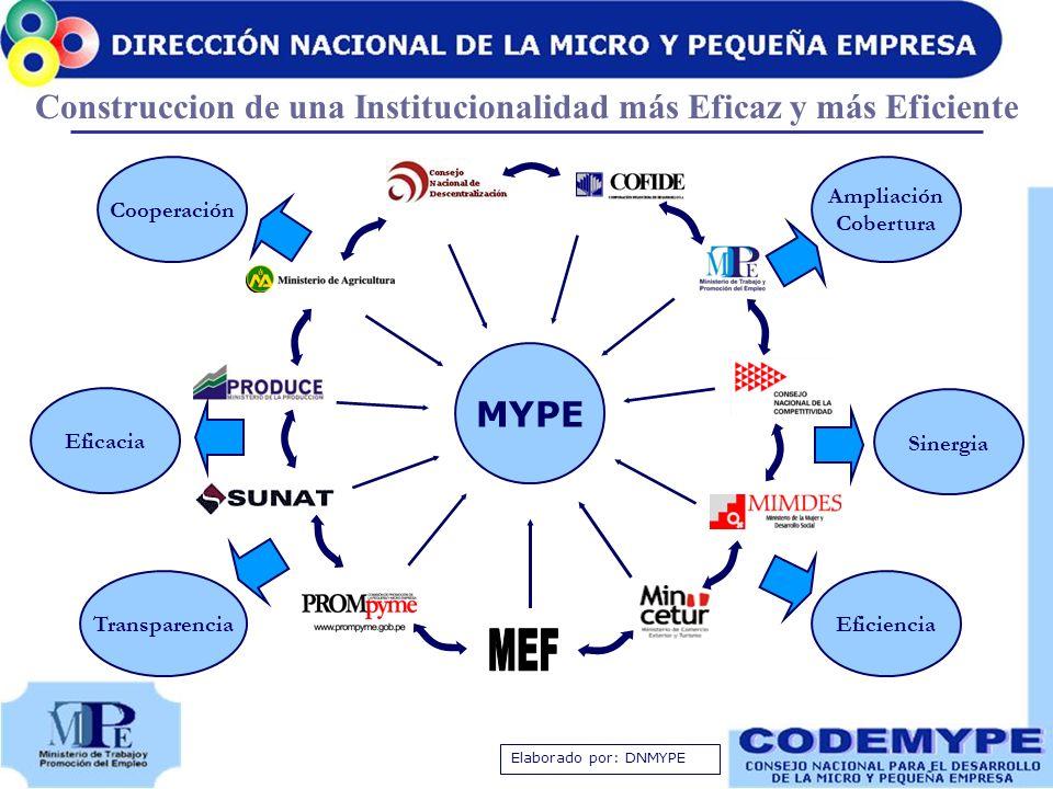 MYPE Elaborado por: DNMYPE Transparencia Cooperación Eficiencia Ampliación Cobertura Sinergia Eficacia Construccion de una Institucionalidad más Efica