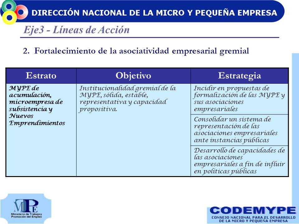 2.Fortalecimiento de la asociatividad empresarial gremial Eje3 - Líneas de Acción EstratoObjetivoEstrategia MYPE de acumulación, microempresa de subsi