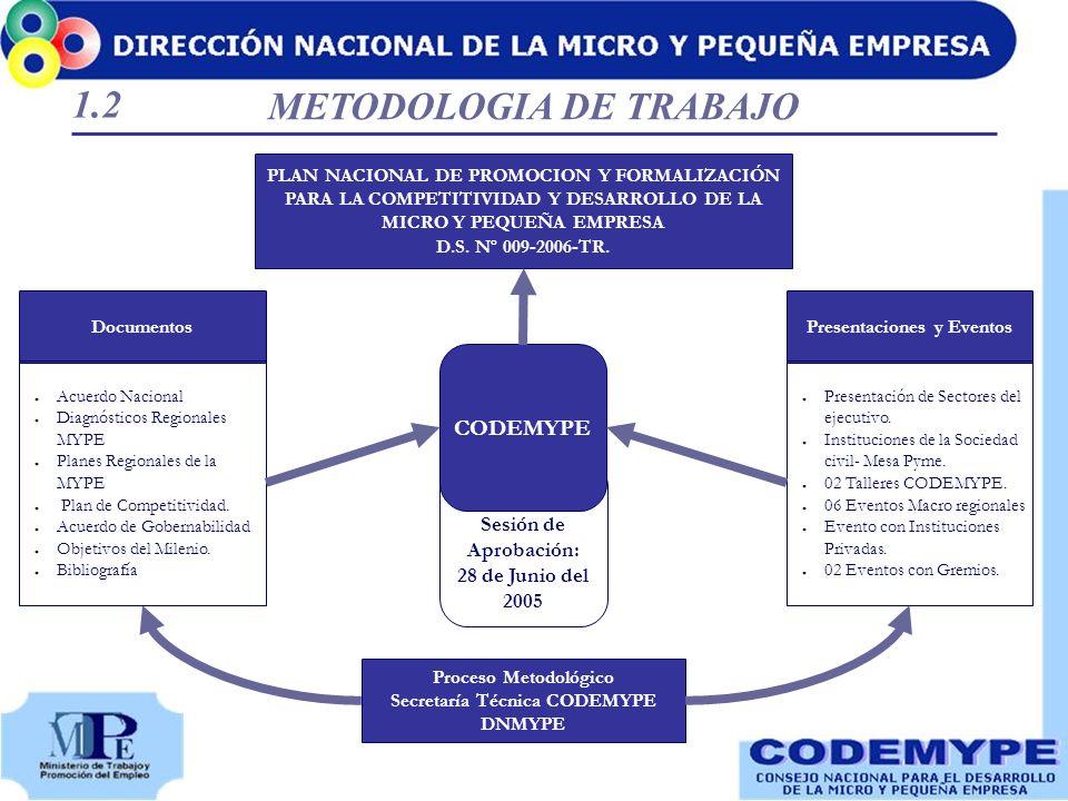 Sesión de Aprobación: 28 de Junio del 2005 Proceso Metodológico Secretaría Técnica CODEMYPE DNMYPE CODEMYPE Presentaciones y Eventos Presentación de S