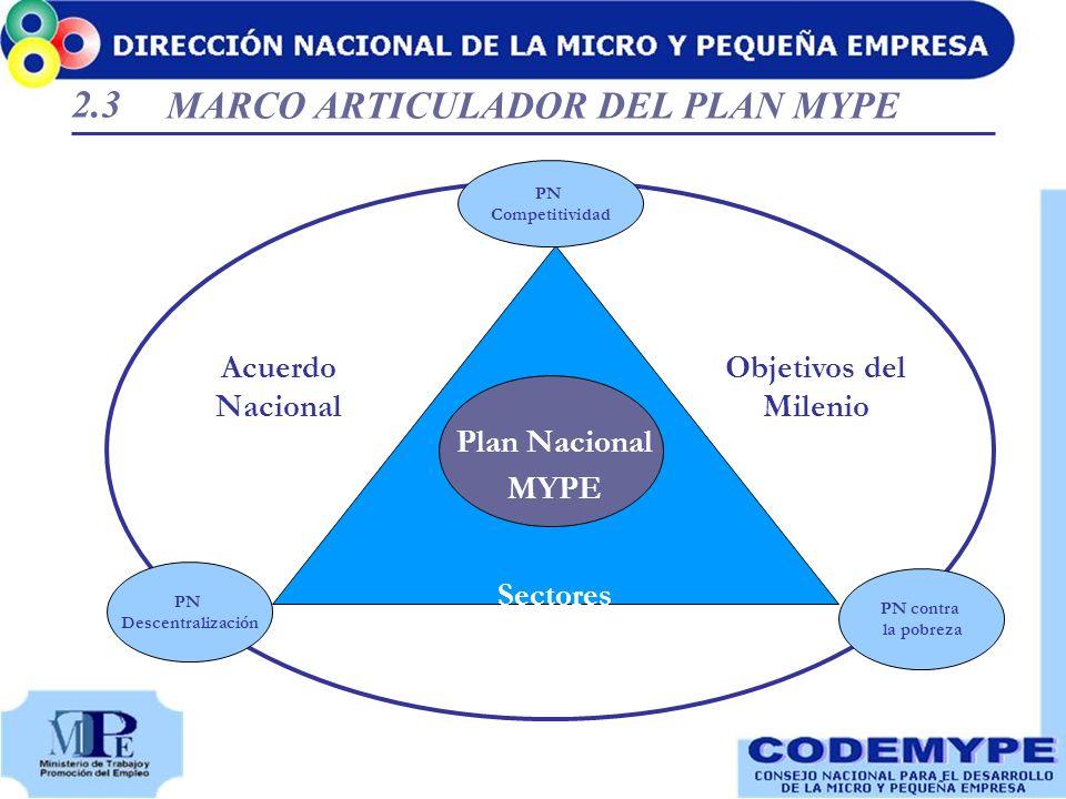 MARCO ARTICULADOR DEL PLAN MYPE Sectores PN Descentralización PN contra la pobreza PN Competitividad Acuerdo Nacional Objetivos del Milenio Plan Nacio