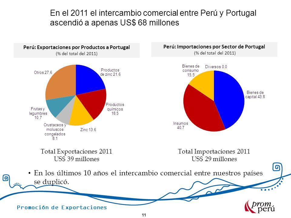 Promoción de Exportaciones En el 2011 el intercambio comercial entre Perú y Portugal ascendió a apenas US$ 68 millones 11 Perú: Exportaciones por Prod