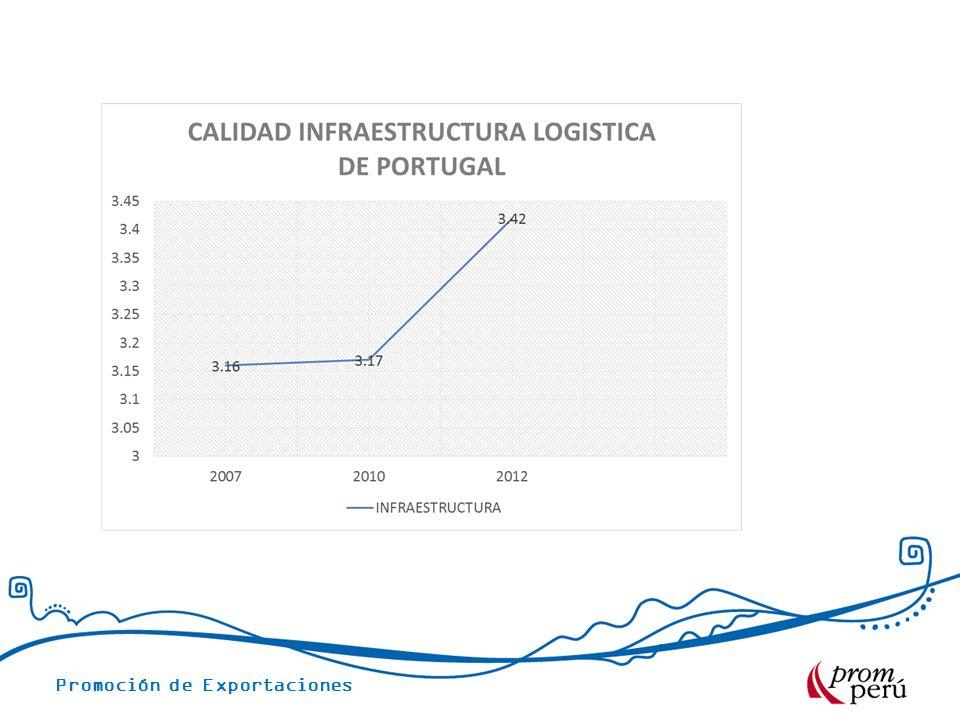 Promoción de Exportaciones ENVIOS COMERCIALES.