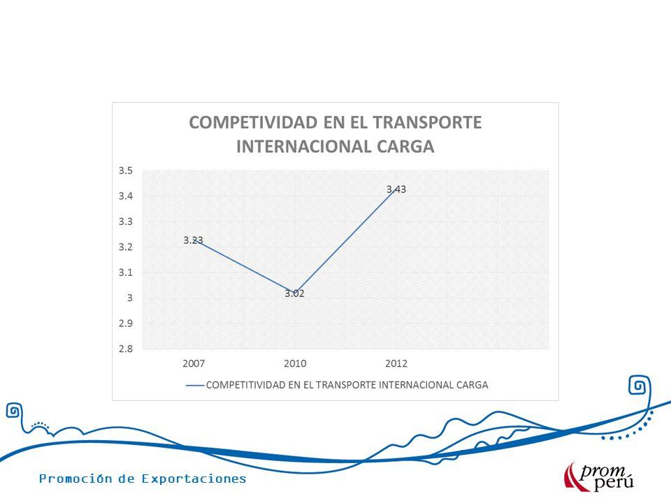 Promoción de Exportaciones TARIFAS PROMEDIO – VÍA MARÍTIMA CONTENEDOR 40 PROMEDIO CONTENEDOR 40 NEGOCIACIÓN COSTOS LOGISTICOS Transporte Terrestre Origen US$ 300.00 Gastos portuarios promedio US$ 337.00 Agente de Aduanas Perú US$ 190.00 Certificado de origen US$ 20.00 THC origen US$ 125.00 Emisión de B/L US$ 55.00 Flete Lexioes o Lisboa US$ 2,900.00 Transmisión destino US$ 30.00 SFS US$ 10.00 Carga seca: Prendas de Vestir Productos Plásticos.