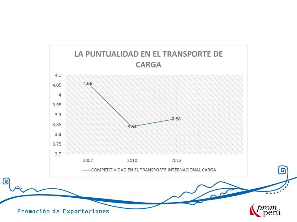 Promoción de Exportaciones TARIFAS PROMEDIO – VÍA MARÍTIMA CONTENEDOR 40 REEFER PROMEDIO CONTENEDOR 40 NEGOCIACIÓN COSTOS LOGISTICOS Transporte Terrestre Origen US$ 300.00 Gastos portuarios promedio US$ 337.00 Agente de Aduanas Perú US$ 190.00 Certificado de origen US$ 20.00 THC origen US$ 125.00 Emisión de B/L US$ 55.00 Flete Lexioes o Lisboa US$ 5,900.00 Transmisión destino US$ 30.00 SFS US$ 10.00 Carga perecible: Agro Pesca, carnes,etc.