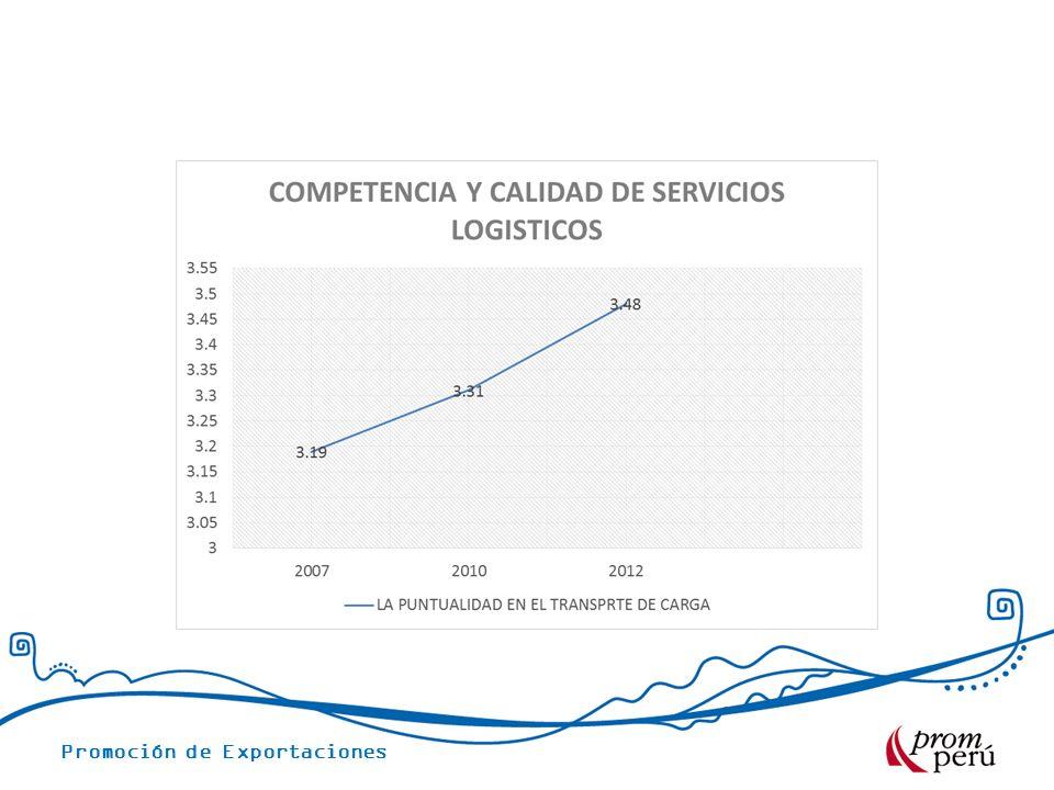 MOVIMIENTOS DE EXPORTACIONES 2010-2013 FOB US$ 2010201120122013 US$ 33,845,945.74US$ 39,757,279.79US$ 37,954,141.70US$ 20,788,875.12