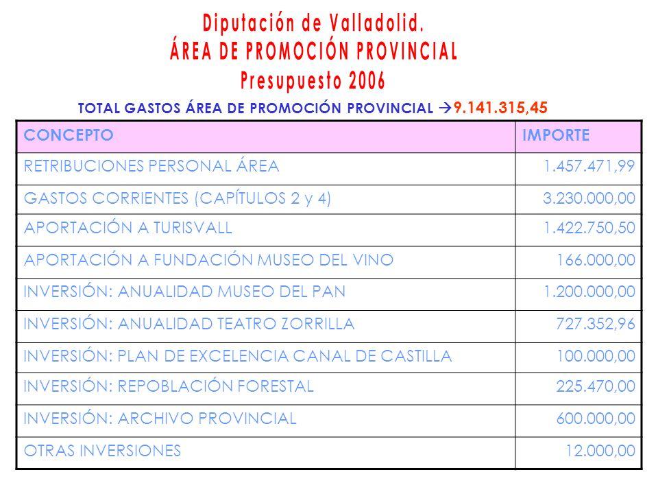 CONCEPTOIMPORTE RETRIBUCIONES PERSONAL ÁREA1.457.471,99 GASTOS CORRIENTES (CAPÍTULOS 2 y 4)3.230.000,00 APORTACIÓN A TURISVALL1.422.750,50 APORTACIÓN A FUNDACIÓN MUSEO DEL VINO166.000,00 INVERSIÓN: ANUALIDAD MUSEO DEL PAN1.200.000,00 INVERSIÓN: ANUALIDAD TEATRO ZORRILLA727.352,96 INVERSIÓN: PLAN DE EXCELENCIA CANAL DE CASTILLA100.000,00 INVERSIÓN: REPOBLACIÓN FORESTAL225.470,00 INVERSIÓN: ARCHIVO PROVINCIAL600.000,00 OTRAS INVERSIONES12.000,00 TOTAL GASTOS ÁREA DE PROMOCIÓN PROVINCIAL 9.141.315,45
