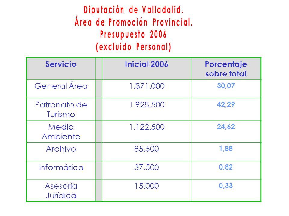 ServicioInicial 2006Porcentaje sobre total General Área1.371.000 30,07 Patronato de Turismo 1.928.500 42,29 Medio Ambiente 1.122.500 24,62 Archivo85.500 1,88 Informática37.500 0,82 Asesoría Jurídica 15.000 0,33