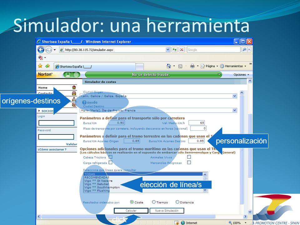 Simulador: una herramienta orígenes-destinos personalización elección de línea/s click