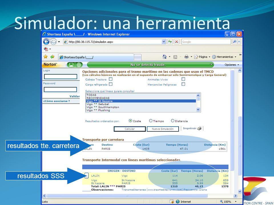 Simulador: una herramienta resultados tte. carretera resultados SSS