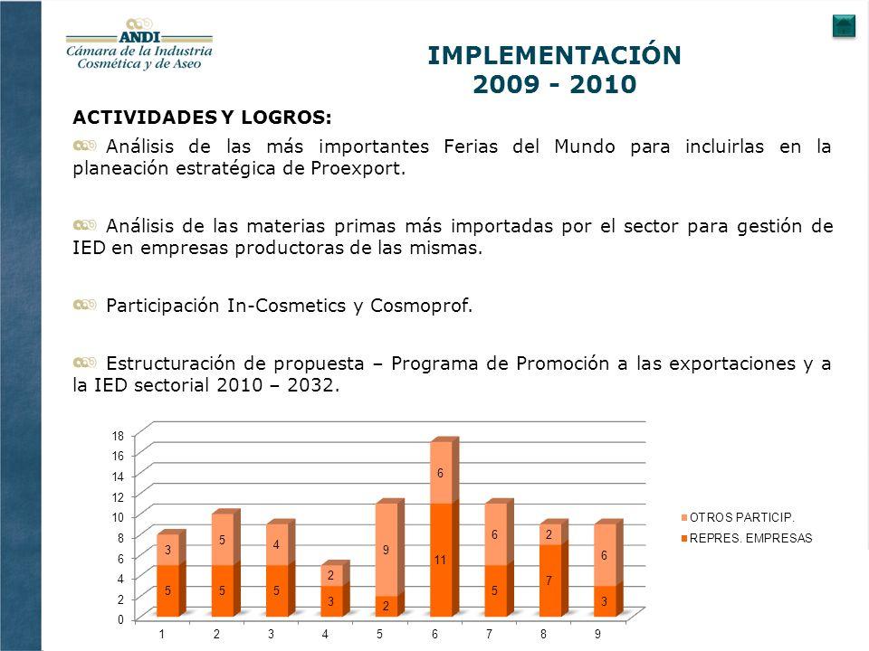 IMPLEMENTACIÓN 2009 - 2010 ACTIVIDADES Y LOGROS: Análisis de las más importantes Ferias del Mundo para incluirlas en la planeación estratégica de Proexport.
