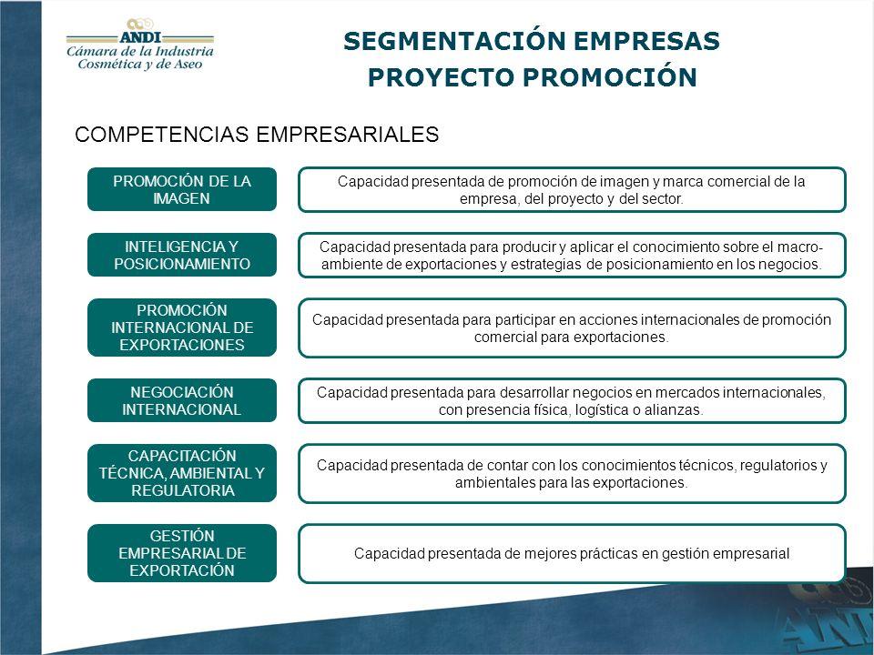 SEGMENTACIÓN EMPRESAS PROYECTO PROMOCIÓN COMPETENCIAS EMPRESARIALES PROMOCIÓN DE LA IMAGEN Capacidad presentada de promoción de imagen y marca comercial de la empresa, del proyecto y del sector.