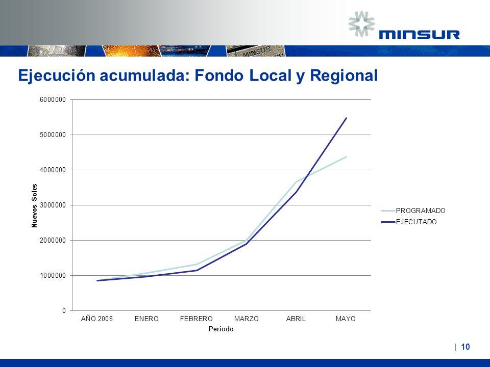 Ejecución acumulada: Fondo Local y Regional   10