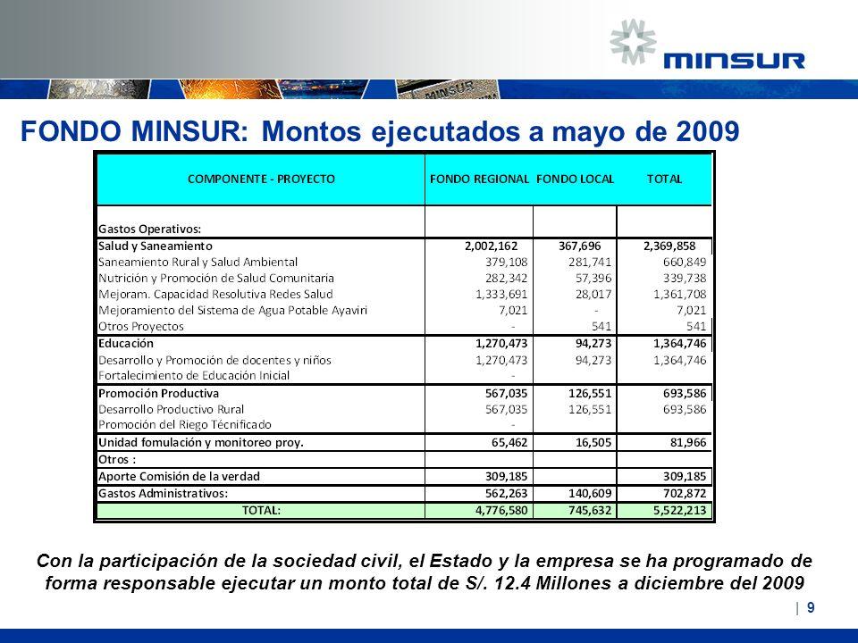FONDO MINSUR: Montos ejecutados a mayo de 2009   9  9 Con la participación de la sociedad civil, el Estado y la empresa se ha programado de forma resp