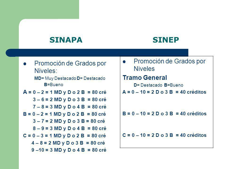SINAPA SINEP Promoción de Grados por Niveles: MD= Muy Destacado D= Destacado B=Bueno D = 0 – 4 = 1 MD y D o 2 B = 50 cré 5 – 9 = 2 MD y D o 3 B = 50 cré 9 –10 = 3 MD y D o 4 B = 50 cré E = 0 – 4 = 1 MD y D o 2 B = 50 cré 5 – 9 = 2 MD y D o 3 B = 50 cré 9 –10 = 3 MD y D o 4 B = 50 cré F = 0 – 6 = 1 MD y D o 2 B = 50 cré 7 – 9 = 2 MD y D o 3 B = 50 cré 9 –10 = 3 MD y D o 4 B = 50 cré Promoción de Grados por Niveles: Tramo General D= Destacado B=Bueno D = 0 – 10 = 2 D o 3 B = 40 créditos E = 0 – 10 = 2 D o 3 B = 40 créditos F = 0 – 10 = 2 D o 3 B = 40 créditos