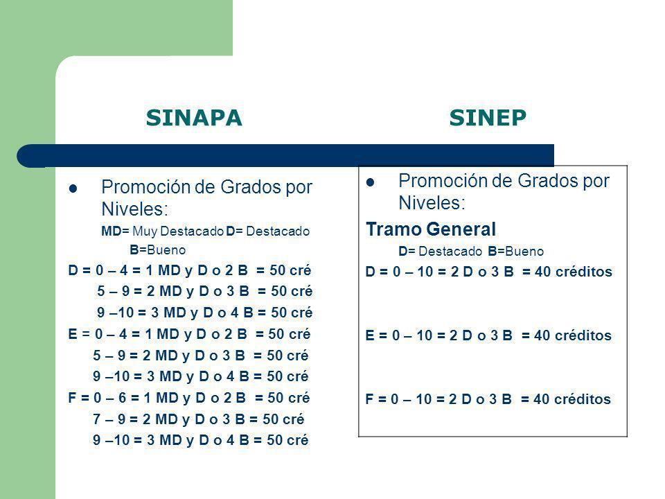 SINAPA SINEP Promoción de Grados por Niveles: MD= Muy Destacado D= Destacado B=Bueno D = 0 – 4 = 1 MD y D o 2 B = 50 cré 5 – 9 = 2 MD y D o 3 B = 50 c
