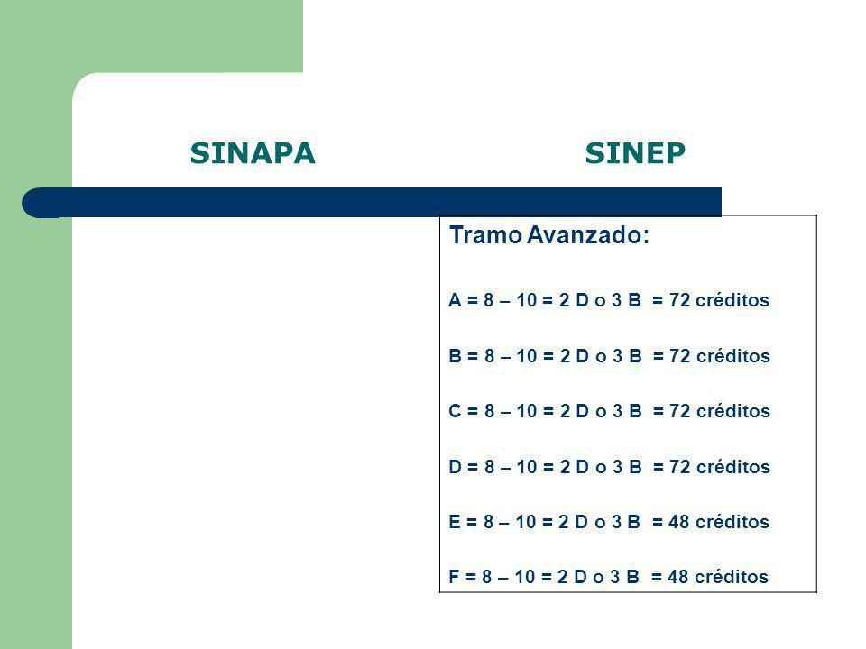 SINAPA SINEP Tramo Avanzado: A = 8 – 10 = 2 D o 3 B = 72 créditos B = 8 – 10 = 2 D o 3 B = 72 créditos C = 8 – 10 = 2 D o 3 B = 72 créditos D = 8 – 10