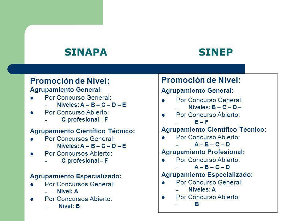 SINAPA SINEP Promoción de Nivel: Agrupamiento General: Por Concurso General: – Niveles: A – B – C – D – E Por Concurso Abierto: – C profesional – F Ag