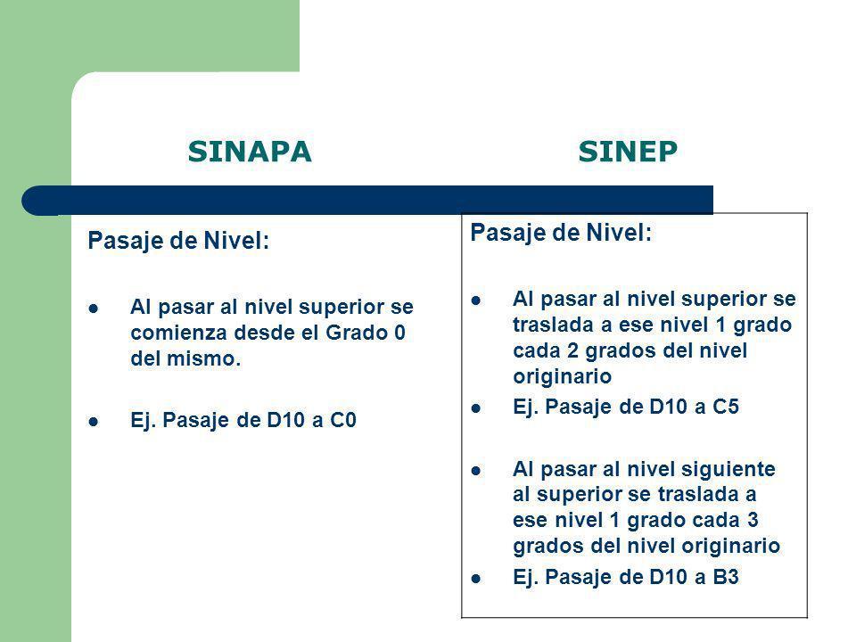 SINAPA SINEP Ingreso: Agrupamiento General: – Nivel C profesional – Nivel F Agrupamiento Científico Técnico: – Nivel C profesional – Nivel F Agrupamiento Especializado: – Nivel B Ingreso: Agrupamiento General: – Nivel E – Nivel F Agrupamiento Científico Técnico: – Niveles A – B – C – D Agrupamiento Especializado: – Nivel B Agrupamiento Profesional: – Niveles A – B – C – D