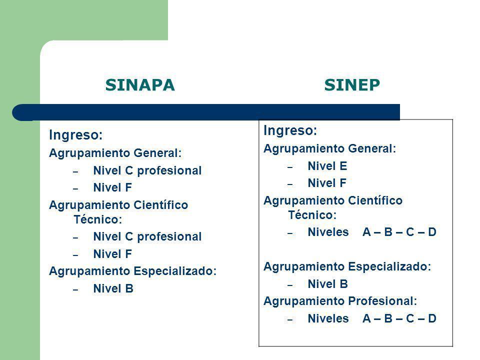SINAPA SINEP Cargos de Conducción: Funciones Ejecutivas: I – II – III – IV – V Para cualquier nivel.