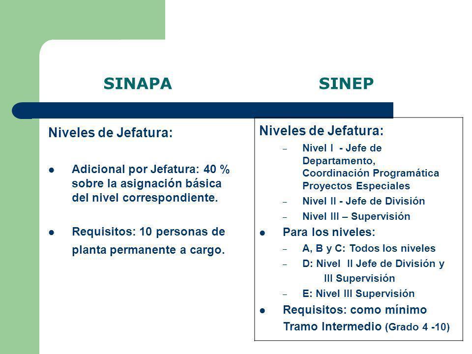 SINAPA SINEP Niveles de Jefatura: Adicional por Jefatura: 40 % sobre la asignación básica del nivel correspondiente. Requisitos: 10 personas de planta