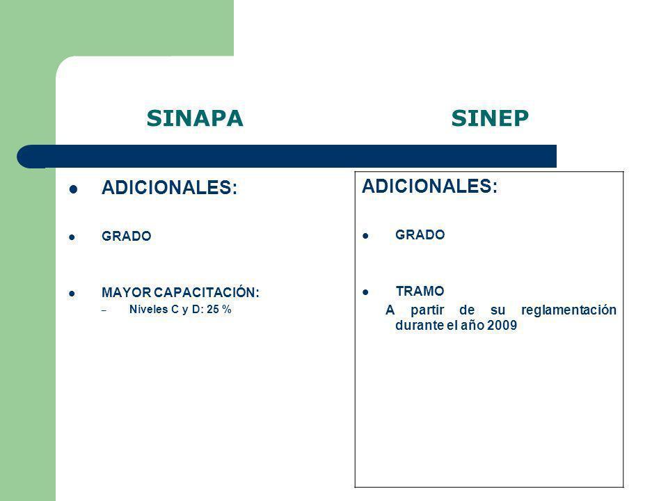 SINAPA SINEP ADICIONALES: GRADO MAYOR CAPACITACIÓN: – Niveles C y D: 25 % ADICIONALES: GRADO TRAMO A partir de su reglamentación durante el año 2009