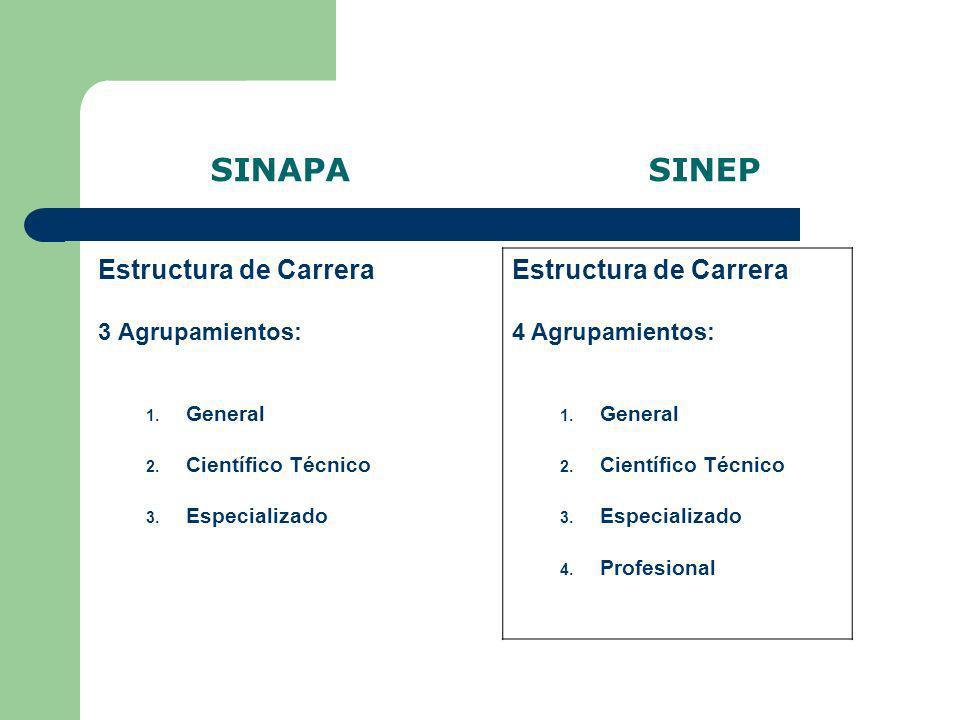 SINAPA SINEP Estructura de Carrera 3 Agrupamientos: 1. General 2. Científico Técnico 3. Especializado Estructura de Carrera 4 Agrupamientos: 1. Genera