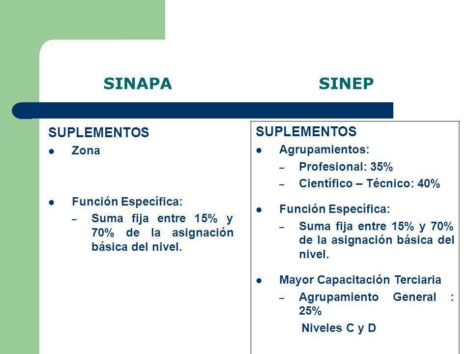 SINAPA SINEP SUPLEMENTOS Zona Función Específica: – Suma fija entre 15% y 70% de la asignación básica del nivel. SUPLEMENTOS Agrupamientos: – Profesio