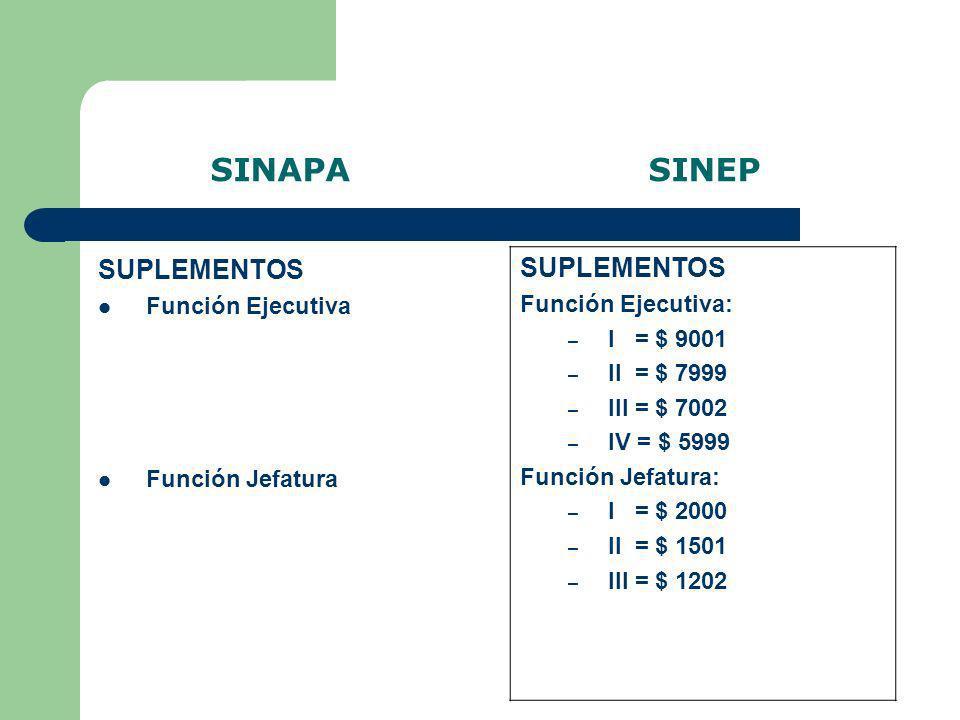 SINAPA SINEP SUPLEMENTOS Función Ejecutiva Función Jefatura SUPLEMENTOS Función Ejecutiva: – I = $ 9001 – II = $ 7999 – III = $ 7002 – IV = $ 5999 Fun