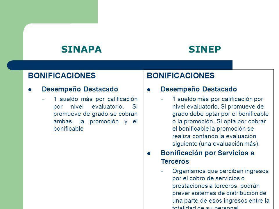 SINAPA SINEP BONIFICACIONES Desempeño Destacado – 1 sueldo más por calificación por nivel evaluatorio. Si promueve de grado se cobran ambas, la promoc